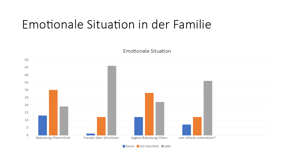Emotionlae Situation in der Familie